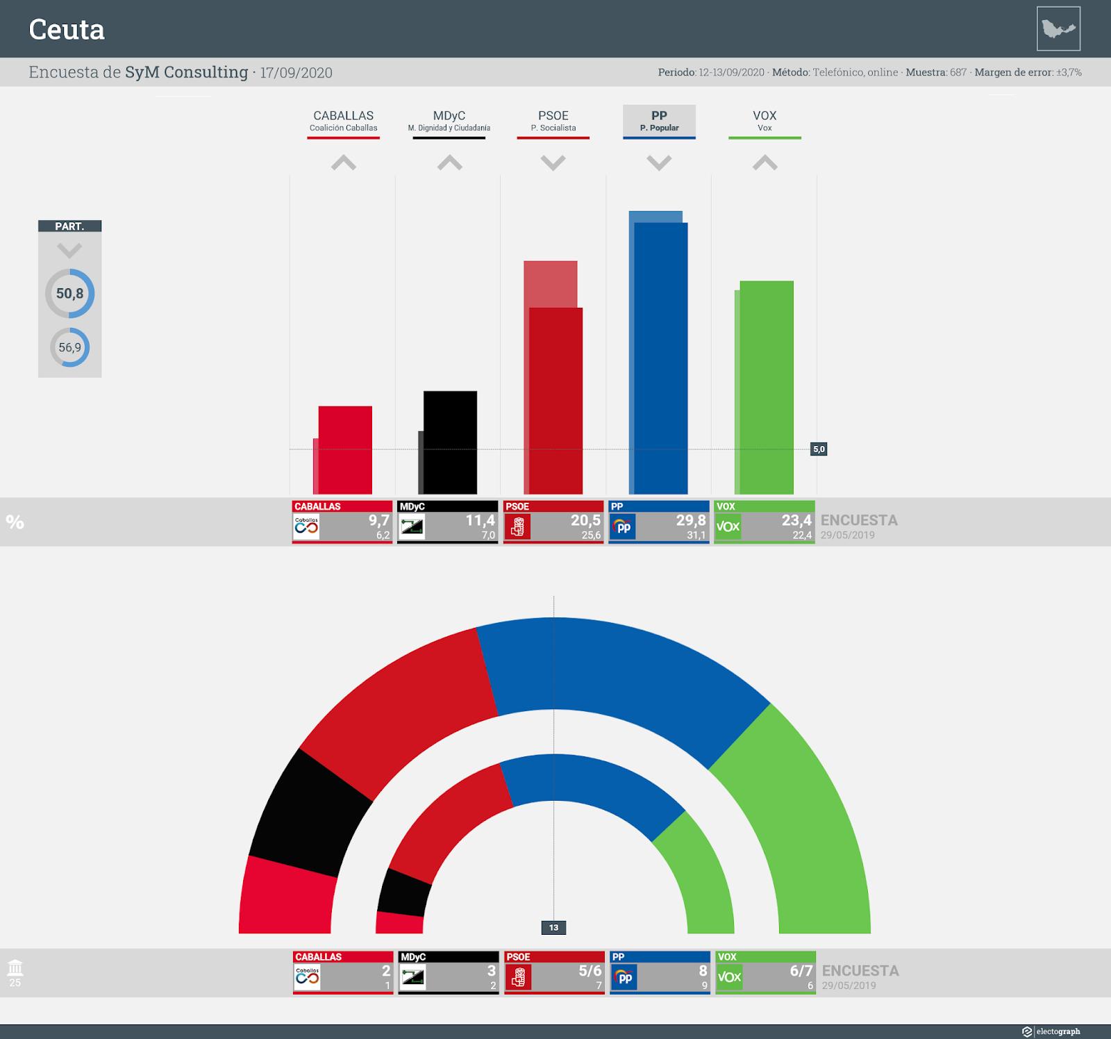 Gráfico de la encuesta para elecciones autonómicas en Ceuta realizada por SyM Consulting, 17 de septiembre de 2020