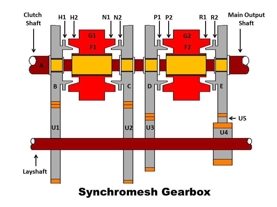 Full Notes on Synchromesh Gearbox - mech4study