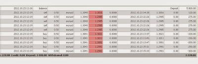 Bukti trading menggunakan Dinapoli baru