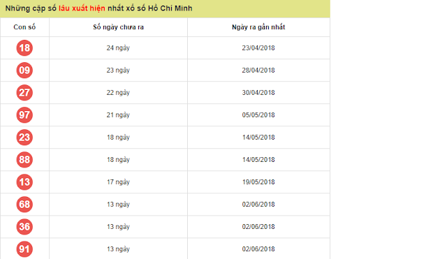 Những cặp số lâu ngày xuất hiện tại Tp. Hồ Chí Minh - Win2888vn