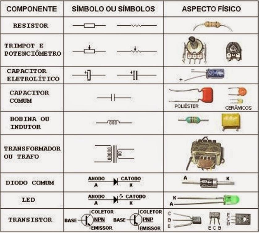 Blog Datamarcos Tabela B 225 Sica De Componentes Eletr 244 Nicos