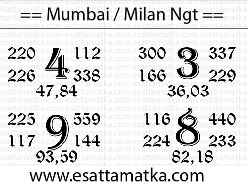 Kalyan Matka Tips Today (09-Feb-2016) | Satta Matka King