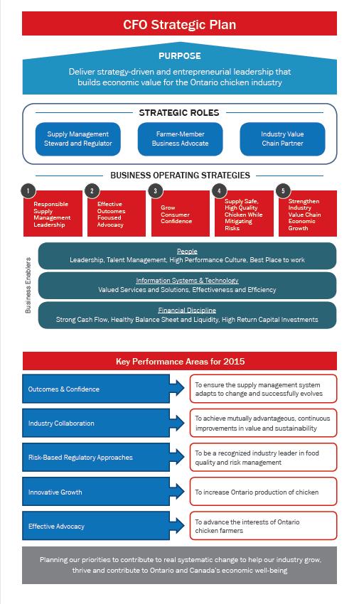 Key Activities Block in Business Model Canvas