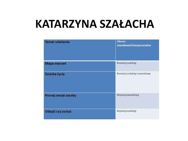 coachin-katarzyna-szalacha