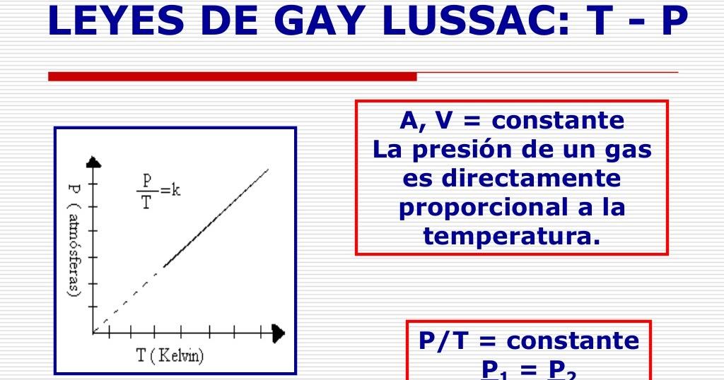 Ley de Gay-Lussac Educaplus