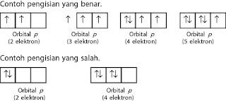 Aturan dalam menentukan konfigurasi elektron