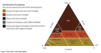 Klasifikasi Tekstur Tanah: Pasir, Lumpur dan Liat