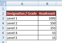 Excel Help: Making Pyramid Graph for Headcount Distribution