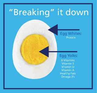 Nutritional Facts of Egg Yolks
