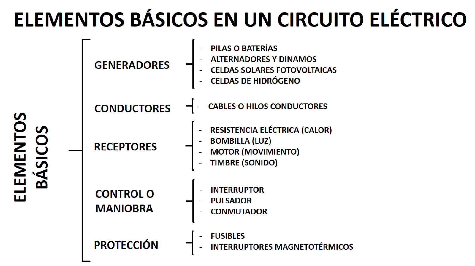 Blog de tecnolog a esquema electricidad elementos for Elementos de un vivero