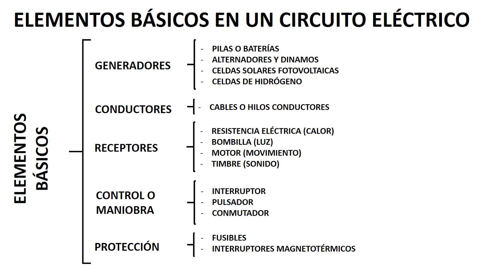 Circuito Electrico Basico : De tecnología esquema electricidad elementos