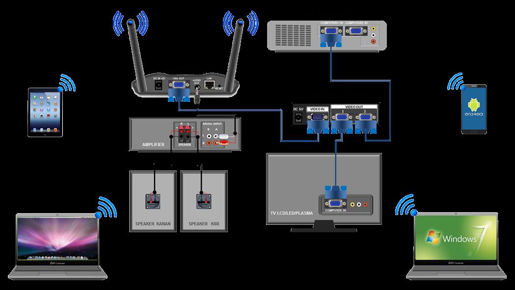 Karyaku: Presentasi Tanpa Kabel (Wireless Presentation)