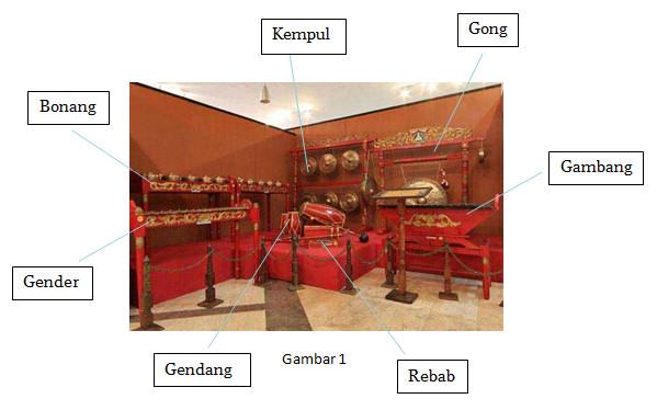 Gambar Alat Musik Tradisional Gambang Kromong