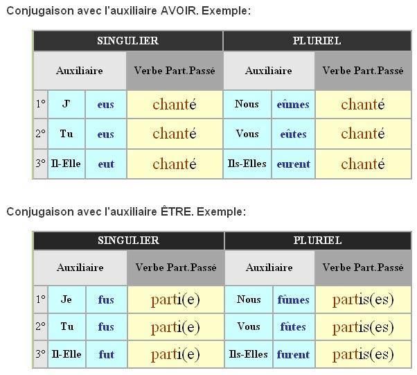 Le passé antérieur - odmiany czasowników 2 - Francuski przy kawie