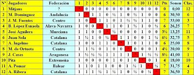 Clasificación del Torneo Nacional de Ajedrez de 1943 - Grupo A
