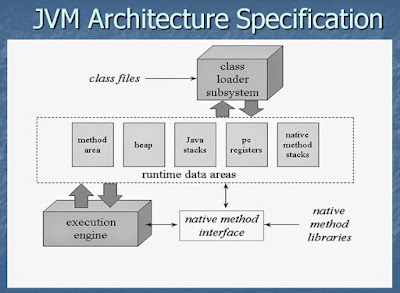 Learn JVM Architecture in 2016