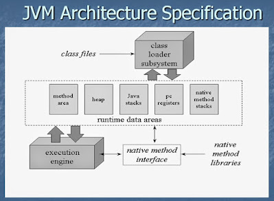 Learn JVM Architecture to become better Java developer