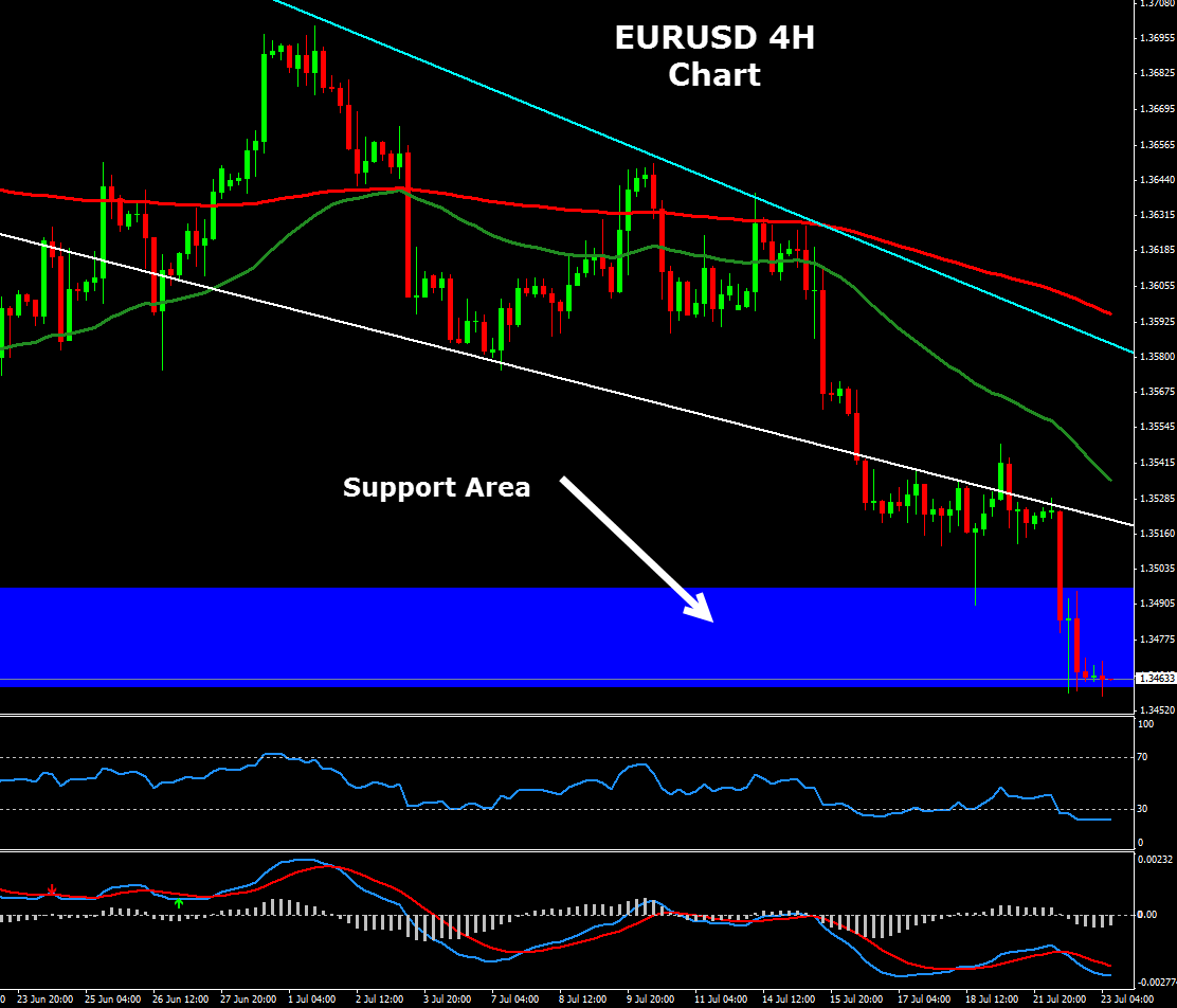 Forex 4h chart strategy
