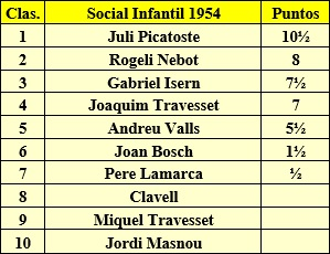 Clasificación final del Social Infantil-1954 del Casal Catòlic de Sant Andreu