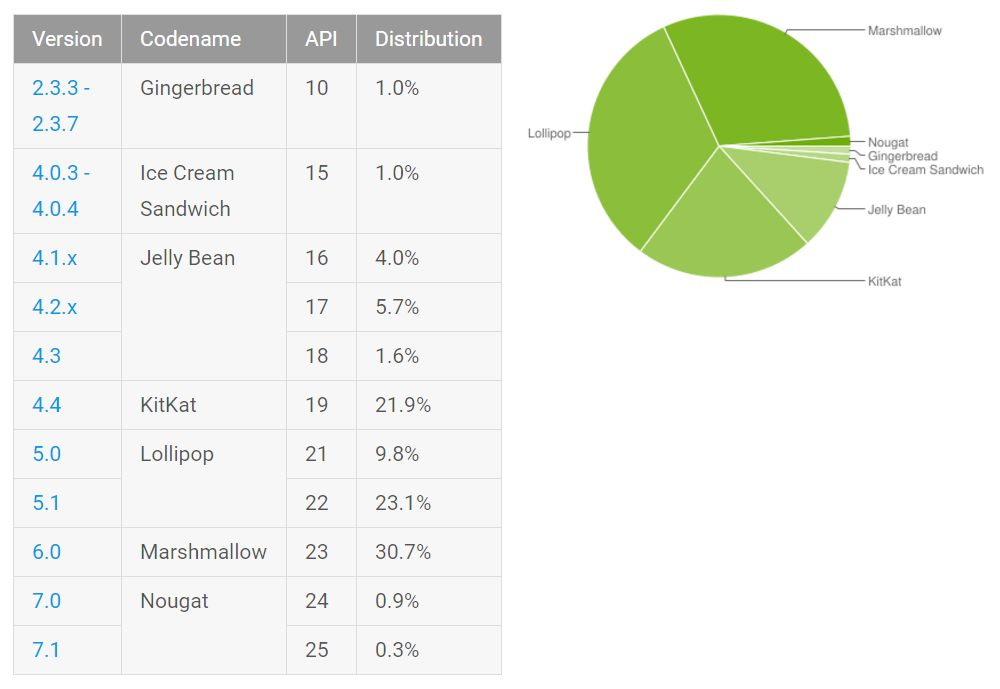 Android Distribution Update For February 2017 – Nougat Hits 1.2%