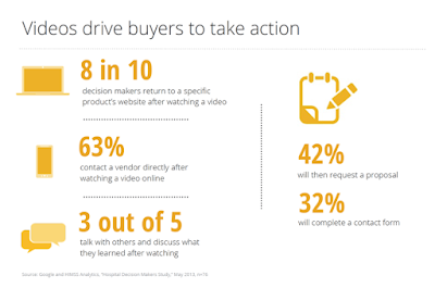videos drive buyers to take action