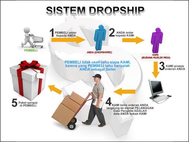 Pengertian Dropship Serta Cara Kerja Dropship
