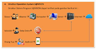 Struktur Aplikasi Android