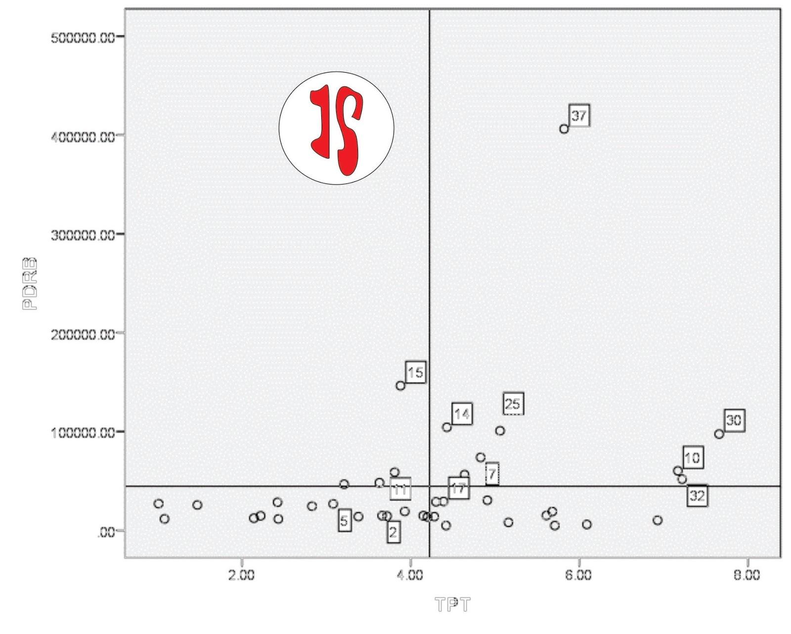 Iimportance performance analysis dengan spss jendela statistika pilih data label mode dengan gambar kotak seperti gambar target tembakan di pojok kiri lalu klik kan ke titik titik koordinat ccuart Choice Image