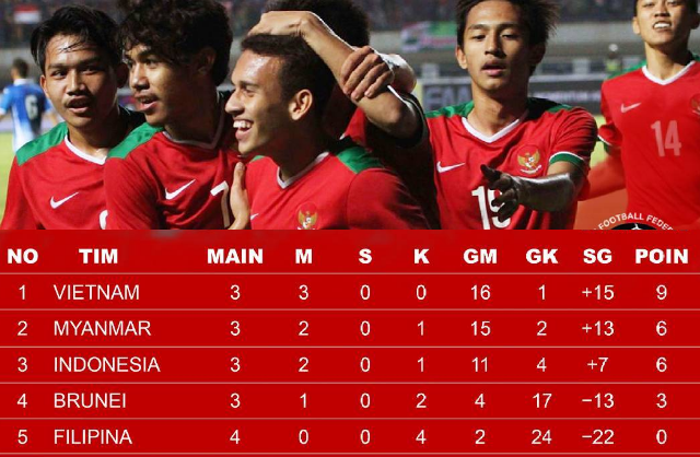 Berat Bro! Myanmar Gasak Filipina 7-0, Indonesia Turun Pringkat Klasemen