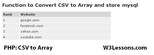 Creating downloadable CSV files using PHP