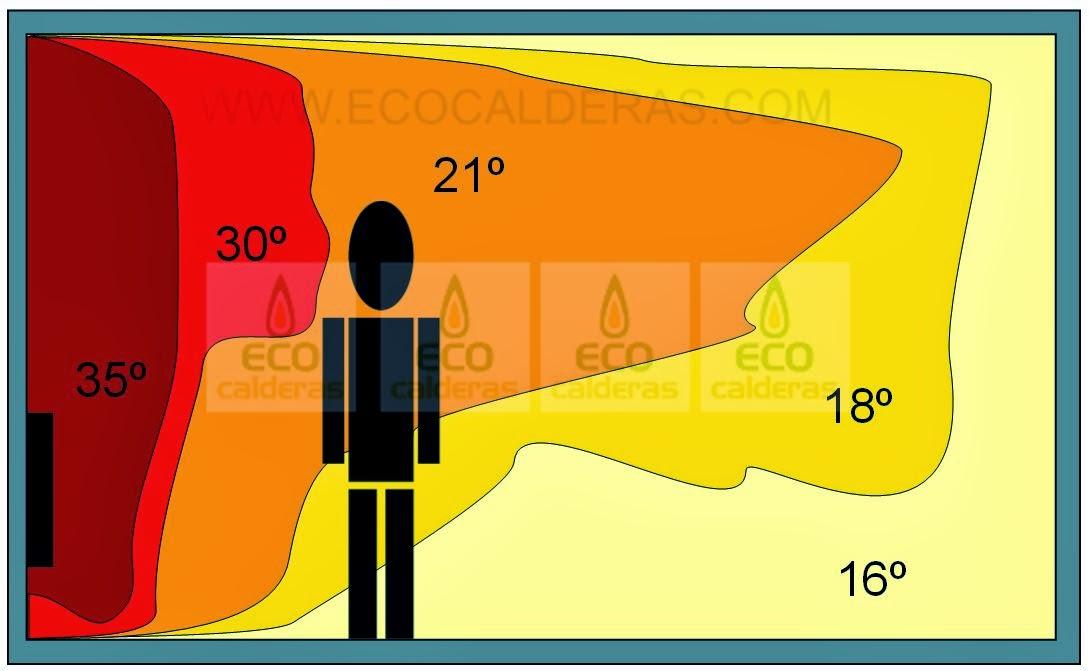 Suelo radiante o radiadores qu poner ecocalderas - Como instalar suelo radiante ...