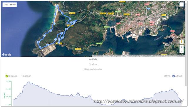 Mapa y altimetría de la Ruta 2