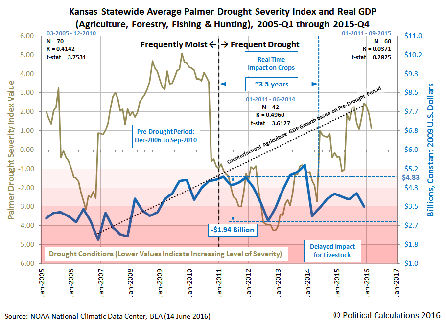 Kansas Statewide Average Palmer Drought Severity Index and Real GDP (Agriculture, Forestry, Fishing & Hunting), 2005-Q1 through 2015-Q4