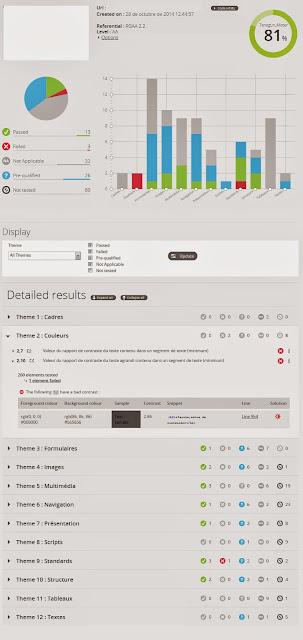 Pantalla de resultados de la validación de una página según el estándar RGAA 2.2. A continuación se detalla el contenido que presenta
