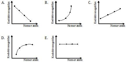 Grafik keelektronegatifan unsur dalam satu golongan
