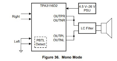 TPA3116D2 class-d power amplifier
