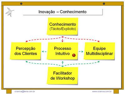 Facilitador da Metodologia IDM Innovation Decision Mapping