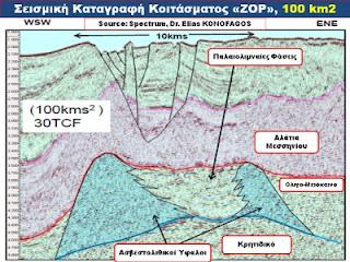 Η. Κονοφάγος, Ν. Λυγερός, Α. Φώσκολος - Στόχος 5 φορές μεγαλύτερος από το ΖΟΡ στην ΑΟΖ της Κύπρου.