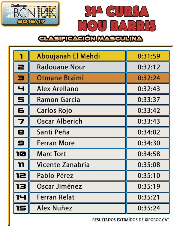 Clasificación Masculina - 31ª Cursa Nou Barris