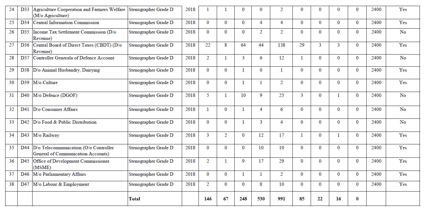 SSC Stenographer Revised Vacancies Part 3