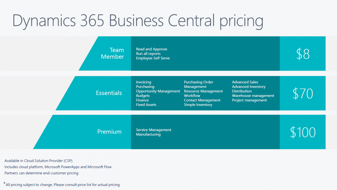 Dynamics 365 Business Central (Dynamics NAV): What is Microsoft