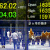 Asia Gains as crude oil surge Improves risk Appetite
