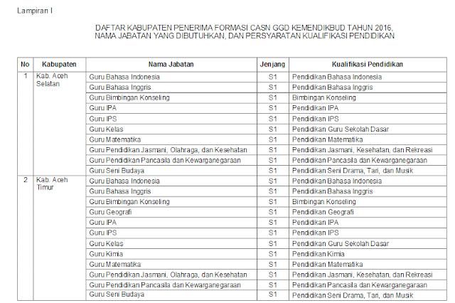 Formasi Penerimaan Calon Aparatur Sipil Negara (CASN/CPNS) khusus Guru Garis Depan (GGD)