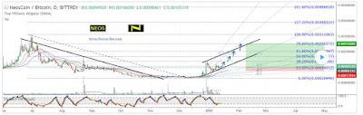 NEWSBTC Trade Analysis