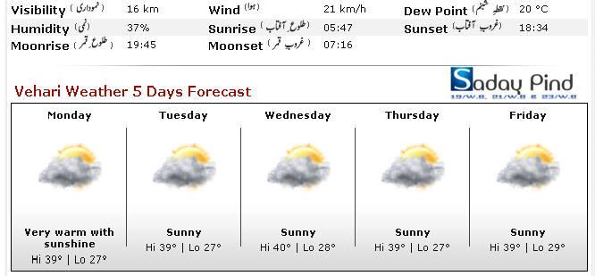 vehari weather