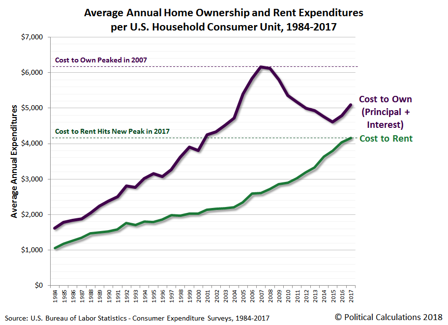Average Annual Home Ownership and Rent Expenditures per U.S. Household Consumer Unit, 1984-2017