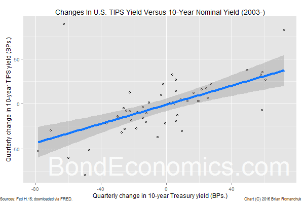 Chart: Scatter Plot Of Real And Nominal Yield Changes, U.S.
