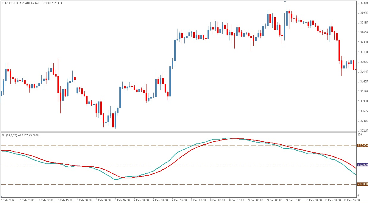 How to use stochastic oscillator in forex