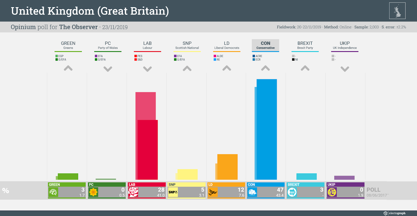 UNITED KINGDOM (GB): Opinium poll chart for The Observer, 23 November 2019
