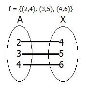 Tutorial menjawab soal matematika kelas 8 smp materi memahami diagram panah kita tinggal kasih garis yang menghubungkan anggota a dengan x sesuai dengan pasangan beruruttan yang diketahui ccuart Choice Image